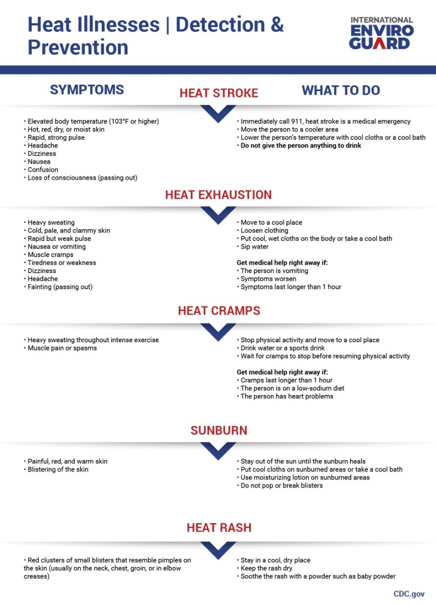 Blog- Heat Exhaustion vs. Heat Stroke: Risks and PPE