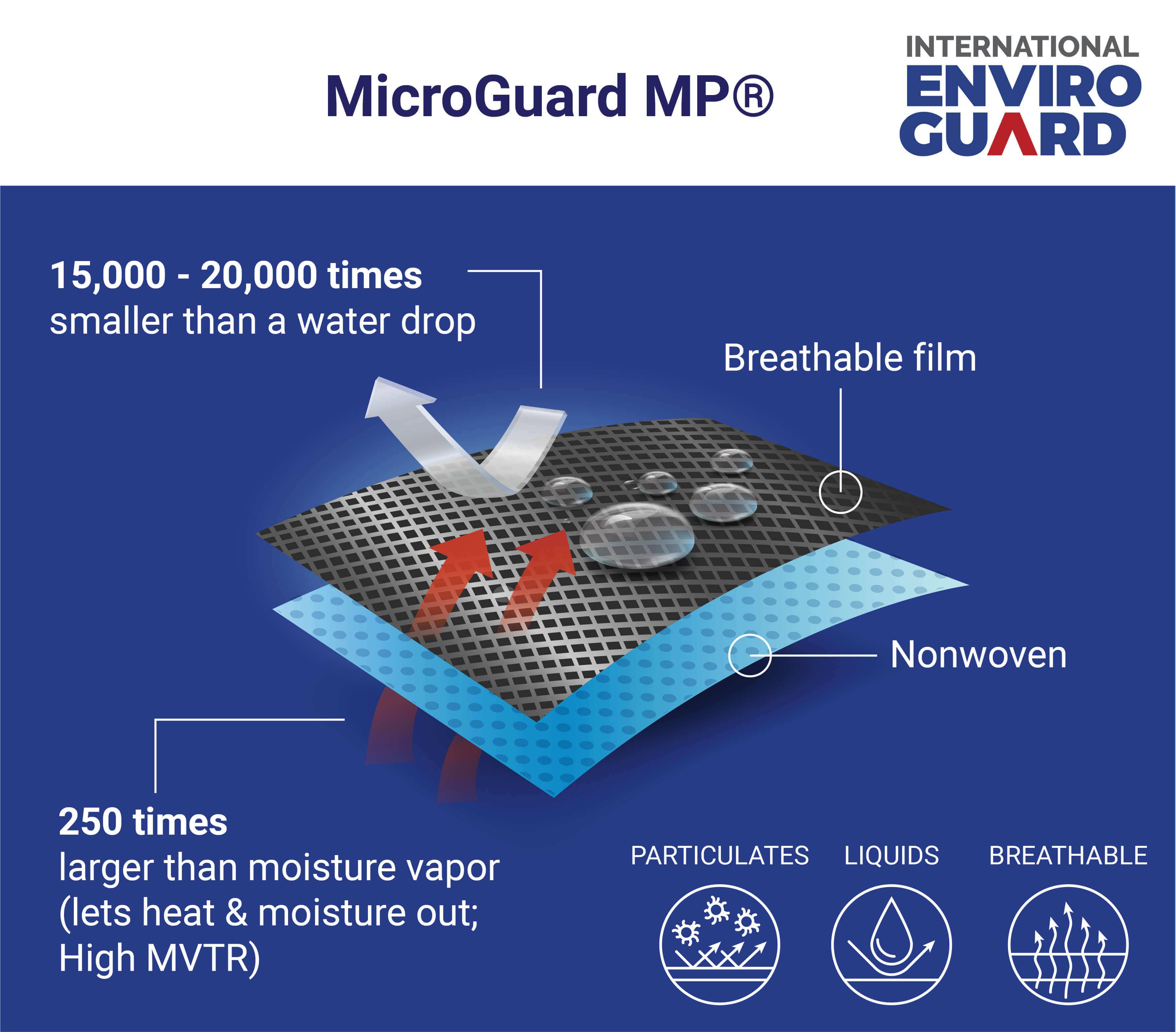 Microporous